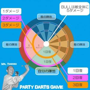 ダーツを使ったオリジナルパーティーゲーム~生き残りバトル